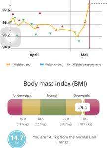 Mein BMI zeigt Potential zum Abnehmen
